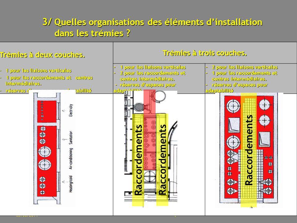 05/06/2014 Un réseau de cavités techniques.20 Trémies à deux couches.