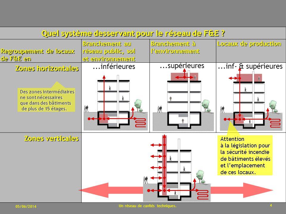 05/06/2014 Un réseau de cavités techniques.4 Quel système desservant pour le réseau de F&E .