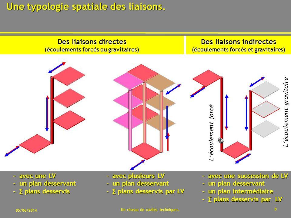 05/06/2014 Un réseau de cavités techniques.8 Une typologie spatiale des liaisons.