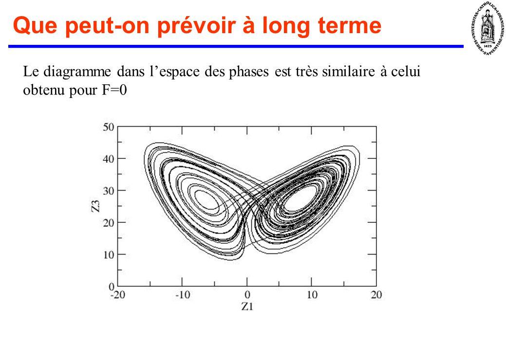 Que peut-on prévoir à long terme Le diagramme dans lespace des phases est très similaire à celui obtenu pour F=0