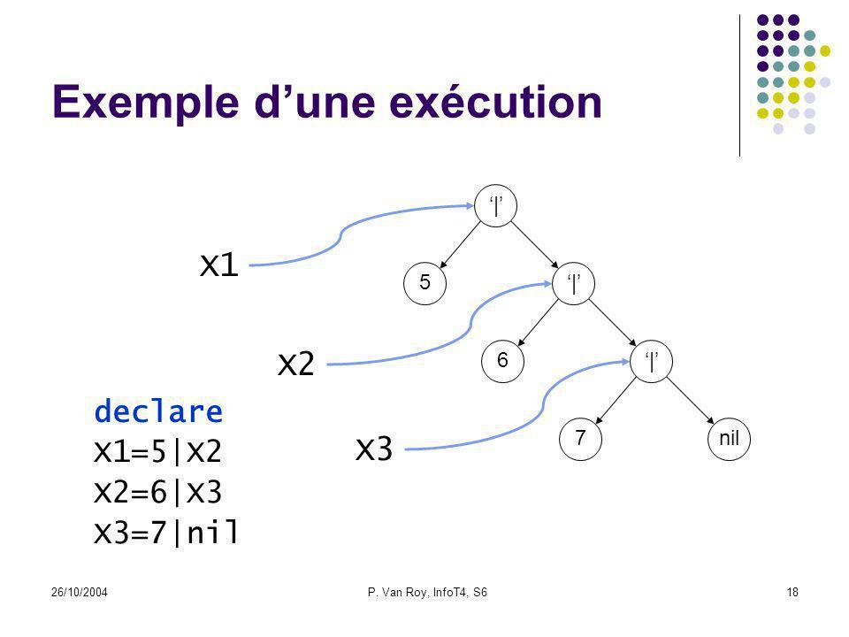 26/10/2004P. Van Roy, InfoT4, S618 Exemple dune exécution declare X1=5|X2 X2=6|X3 X3=7|nil X1 | 5| 6| 7nil X2 X3