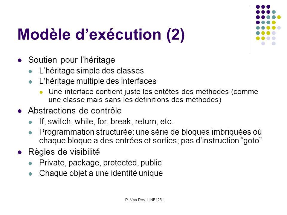 P. Van Roy, LINF1251 Modèle dexécution (2) Soutien pour lhéritage Lhéritage simple des classes Lhéritage multiple des interfaces Une interface contien
