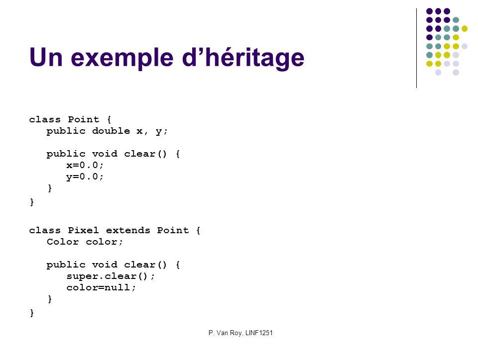 P. Van Roy, LINF1251 Un exemple dhéritage class Point { public double x, y; public void clear() { x=0.0; y=0.0; } } class Pixel extends Point { Color