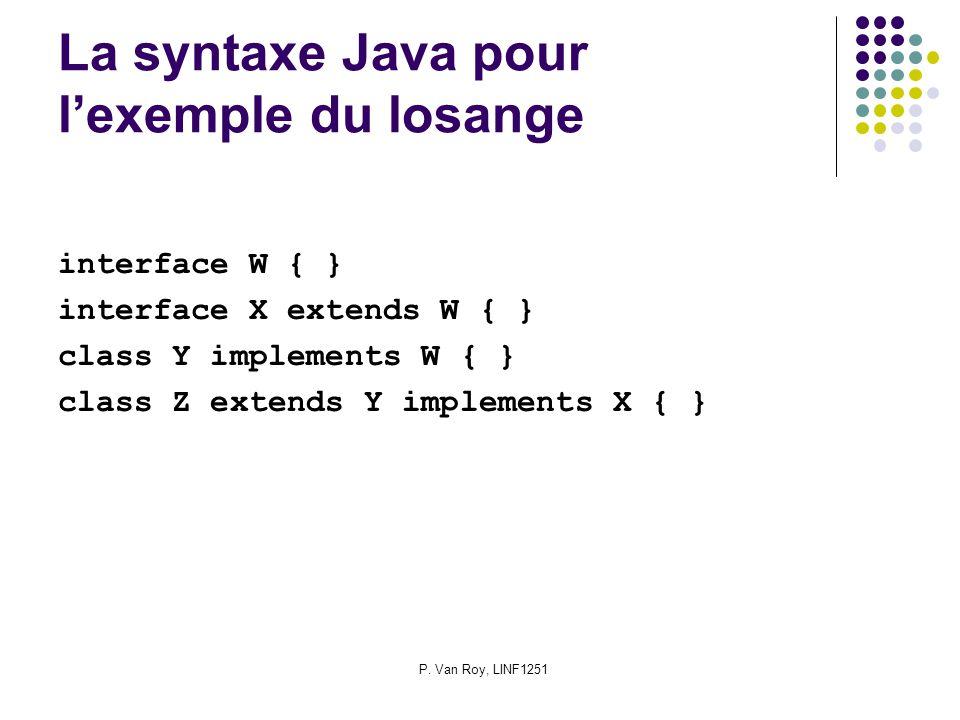 P. Van Roy, LINF1251 La syntaxe Java pour lexemple du losange interface W { } interface X extends W { } class Y implements W { } class Z extends Y imp
