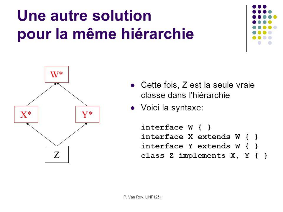 P. Van Roy, LINF1251 Une autre solution pour la même hiérarchie Cette fois, Z est la seule vraie classe dans lhiérarchie Voici la syntaxe: interface W