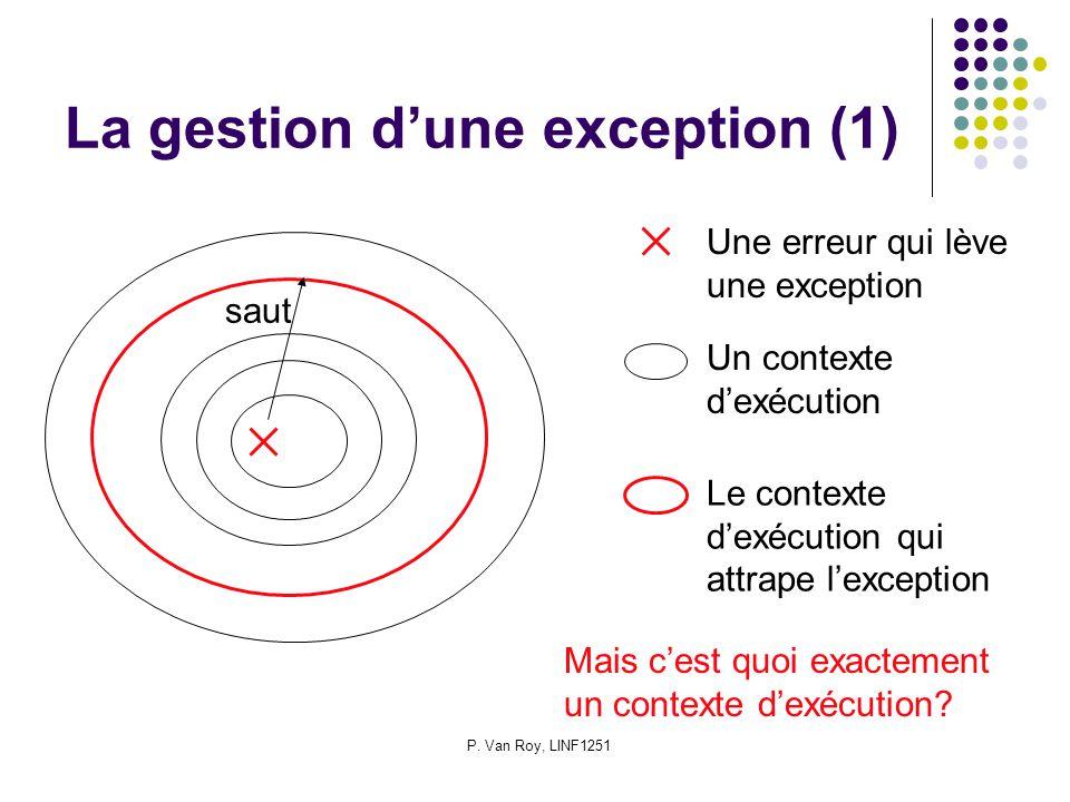 P. Van Roy, LINF1251 La gestion dune exception (1) Une erreur qui lève une exception Un contexte dexécution Le contexte dexécution qui attrape lexcept