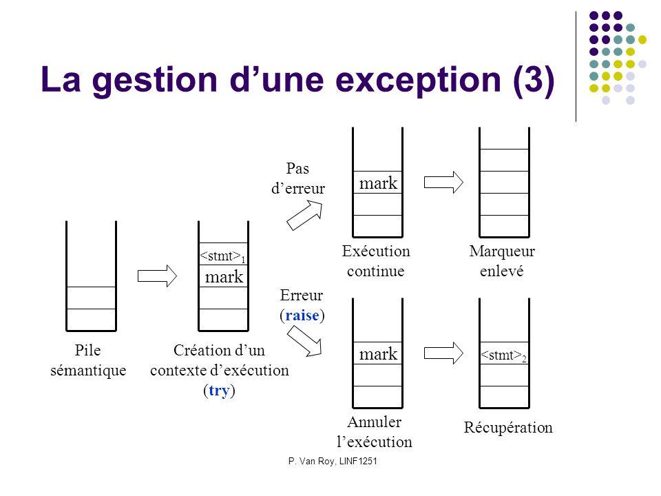 P. Van Roy, LINF1251 La gestion dune exception (3) mark 1 mark 2 Pile sémantique Création dun contexte dexécution (try) Pas derreur Erreur (raise) Mar