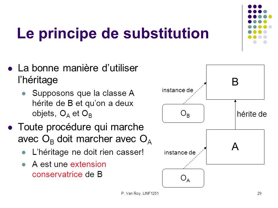 P. Van Roy, LINF125129 Le principe de substitution La bonne manière dutiliser lhéritage Supposons que la classe A hérite de B et quon a deux objets, O