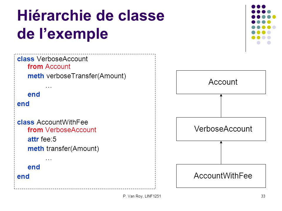 P. Van Roy, LINF125133 Hiérarchie de classe de lexemple class VerboseAccount from Account meth verboseTransfer(Amount) … end class AccountWithFee from