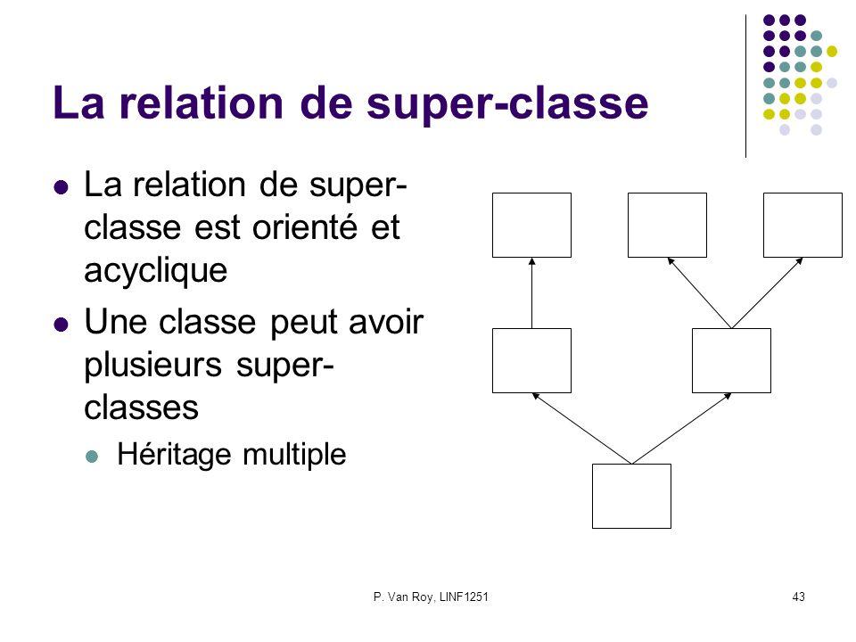 P. Van Roy, LINF125143 La relation de super-classe La relation de super- classe est orienté et acyclique Une classe peut avoir plusieurs super- classe