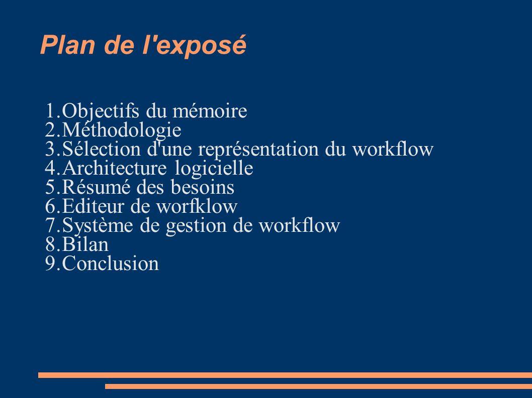 Plan de l'exposé 1.Objectifs du mémoire 2.Méthodologie 3.Sélection d'une représentation du workflow 4.Architecture logicielle 5.Résumé des besoins 6.E