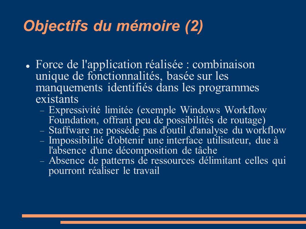 Objectifs du mémoire (2) Force de l'application réalisée : combinaison unique de fonctionnalités, basée sur les manquements identifiés dans les progra