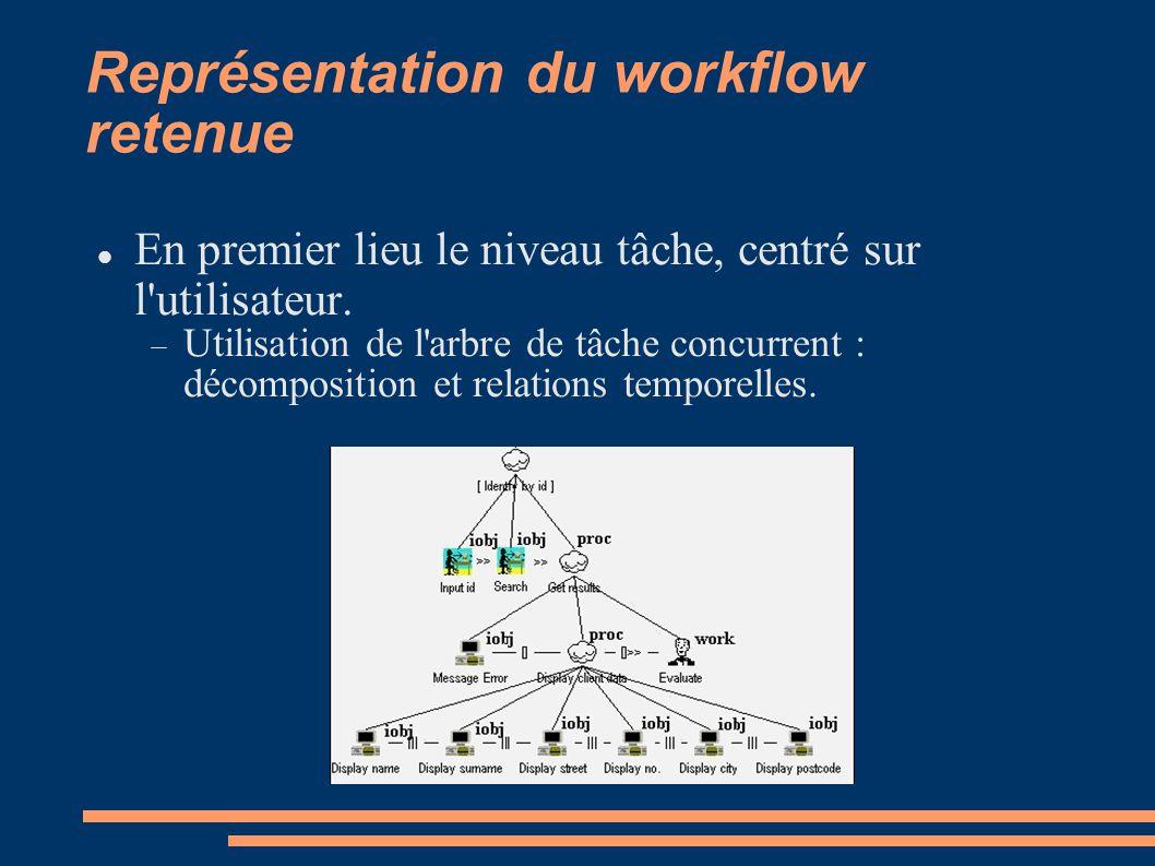 Représentation du workflow retenue En premier lieu le niveau tâche, centré sur l'utilisateur. Utilisation de l'arbre de tâche concurrent : décompositi