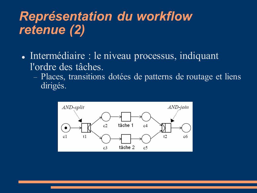 Représentation du workflow retenue (2) Intermédiaire : le niveau processus, indiquant l'ordre des tâches. Places, transitions dotées de patterns de ro