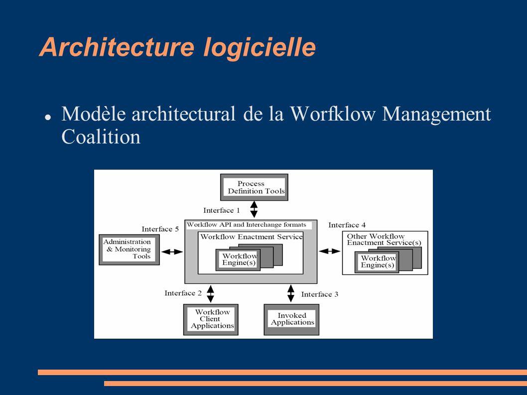 Architecture logicielle Modèle architectural de la Worfklow Management Coalition