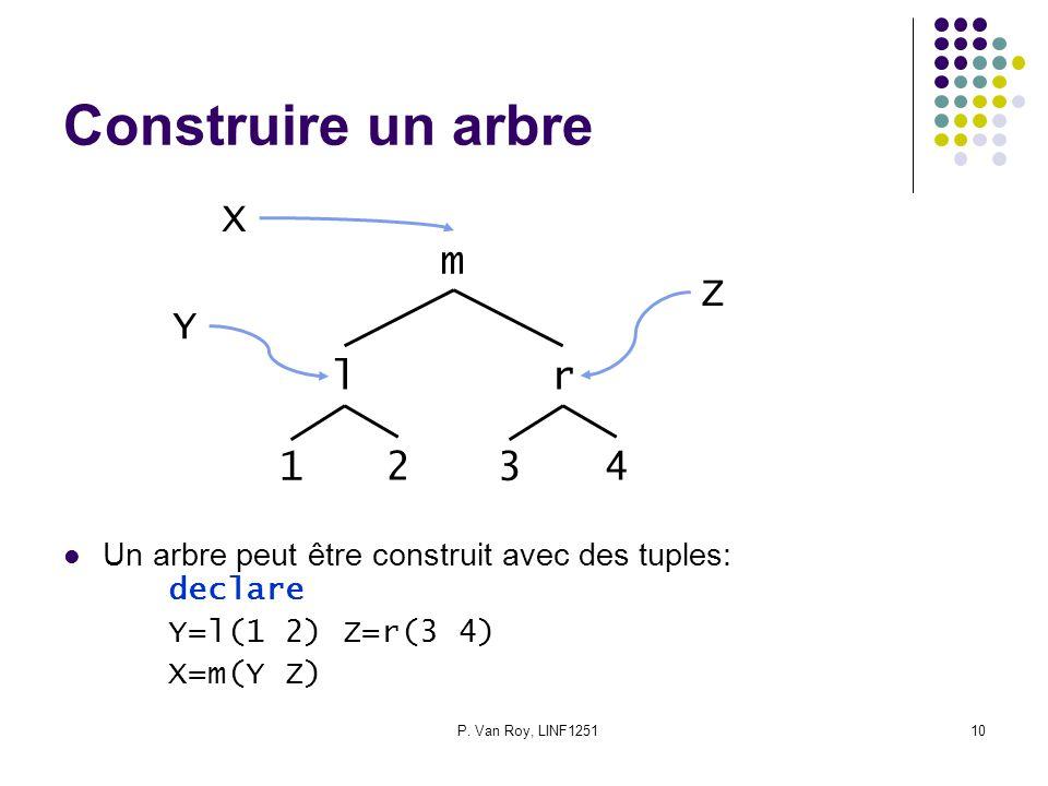 P. Van Roy, LINF125110 Construire un arbre Un arbre peut être construit avec des tuples: declare Y=l(1 2) Z=r(3 4) X=m(Y Z) l 1 2 r 3 4 m X Y Z
