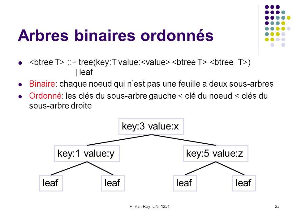 P. Van Roy, LINF125123 Arbres binaires ordonnés ::= tree(key:T value: )   leaf Binaire: chaque noeud qui nest pas une feuille a deux sous-arbres Ordon