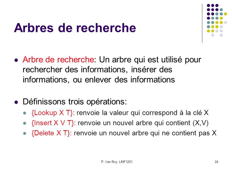 P. Van Roy, LINF125124 Arbres de recherche Arbre de recherche: Un arbre qui est utilisé pour rechercher des informations, insérer des informations, ou