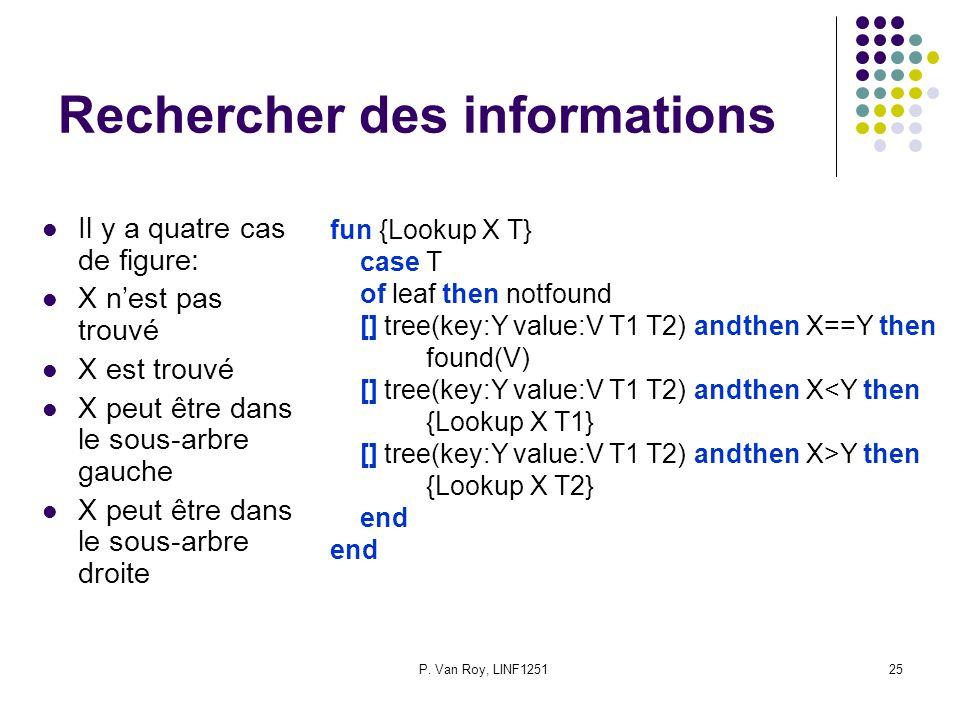 P. Van Roy, LINF125125 Rechercher des informations Il y a quatre cas de figure: X nest pas trouvé X est trouvé X peut être dans le sous-arbre gauche X