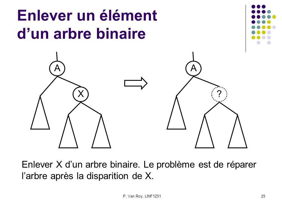 P. Van Roy, LINF125129 Enlever un élément dun arbre binaire A X A .