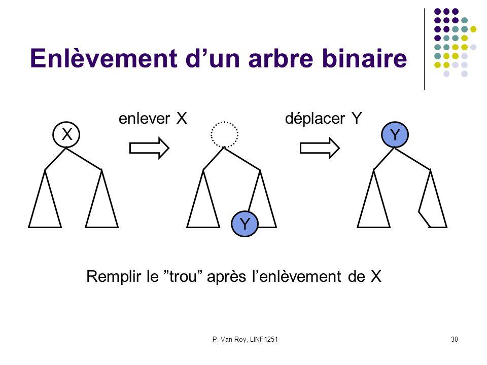 P. Van Roy, LINF125130 Enlèvement dun arbre binaire X Remplir le trou après lenlèvement de X Y Y enlever Xdéplacer Y