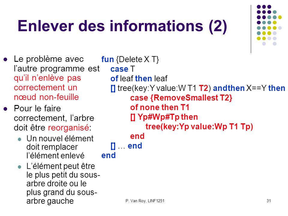 P. Van Roy, LINF125131 Enlever des informations (2) Le problème avec lautre programme est quil nenlève pas correctement un nœud non-feuille Pour le fa
