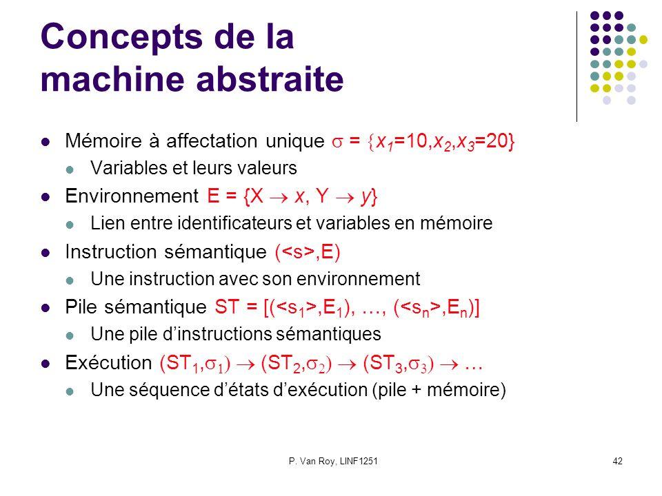 P. Van Roy, LINF125142 Concepts de la machine abstraite Mémoire à affectation unique = x 1 =10,x 2,x 3 =20} Variables et leurs valeurs Environnement E