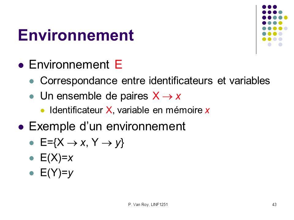 P. Van Roy, LINF125143 Environnement Environnement E Correspondance entre identificateurs et variables Un ensemble de paires X x Identificateur X, var