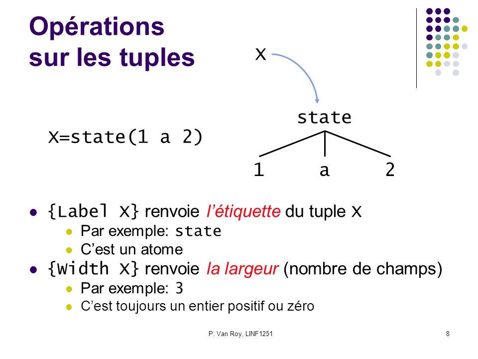 P. Van Roy, LINF12518 Opérations sur les tuples {Label X} renvoie létiquette du tuple X Par exemple: state Cest un atome {Width X} renvoie la largeur