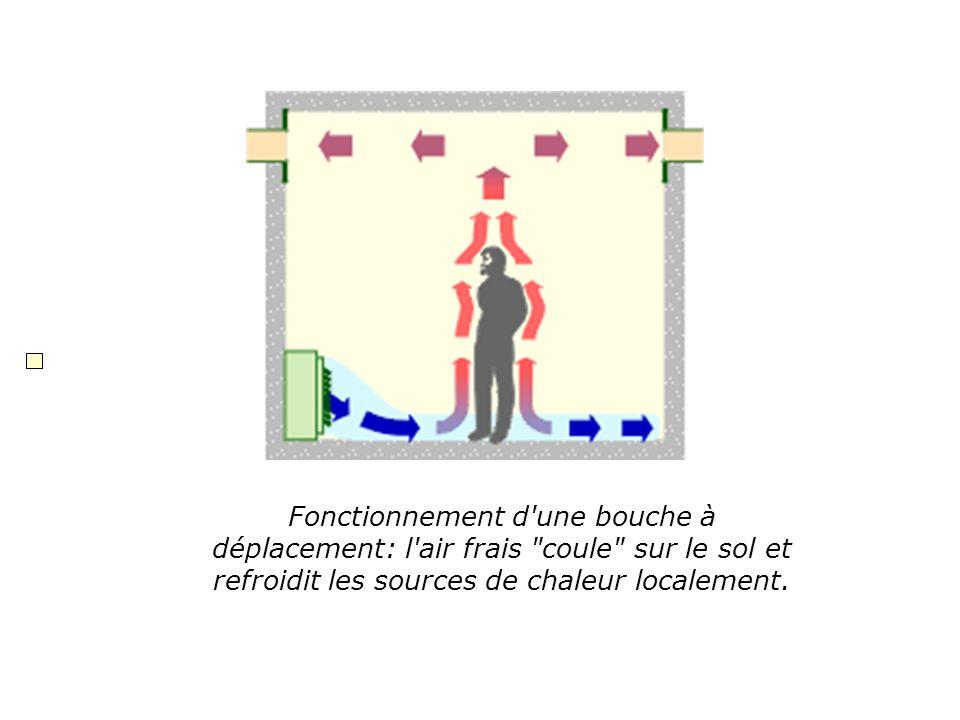 Fonctionnement d une bouche à déplacement: l air frais coule sur le sol et refroidit les sources de chaleur localement.