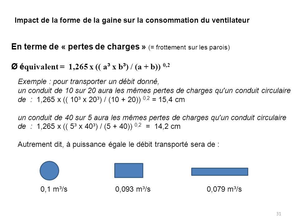 31 Impact de la forme de la gaine sur la consommation du ventilateur En terme de « pertes de charges » (= frottement sur les parois) Ø é quivalent = 1,265 x (( a ³ x b ³ ) / (a + b)) 0,2 Exemple : pour transporter un débit donné, un conduit de 10 sur 20 aura les mêmes pertes de charges qu un conduit circulaire de : 1,265 x (( 10³ x 20³) / (10 + 20)) 0,2 = 15,4 cm un conduit de 40 sur 5 aura les mêmes pertes de charges qu un conduit circulaire de : 1,265 x (( 5³ x 40³) / (5 + 40)) 0,2 = 14,2 cm Autrement dit, à puissance égale le débit transporté sera de : 0,1 m³/s 0,093 m³/s 0,079 m³/s
