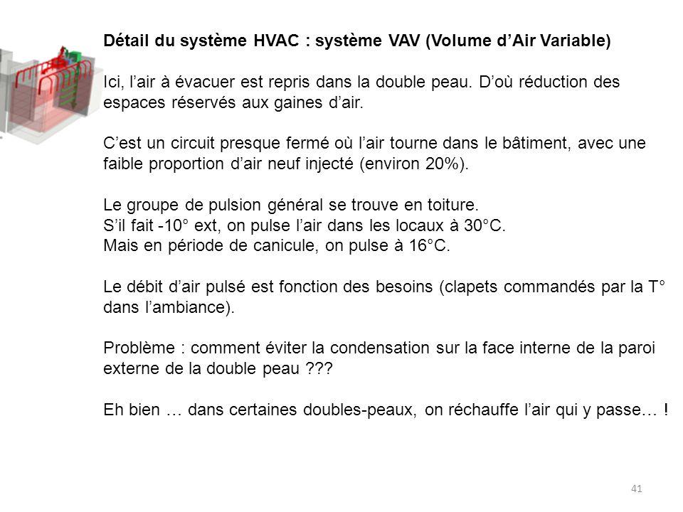41 Détail du système HVAC : système VAV (Volume dAir Variable) Ici, lair à évacuer est repris dans la double peau.
