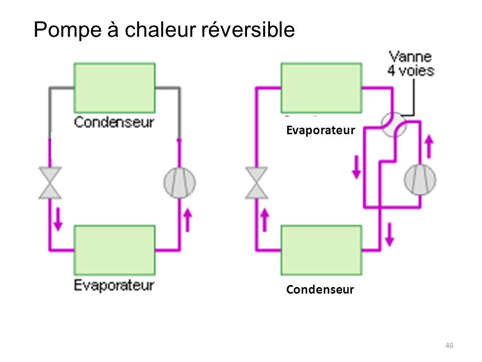 46 Evaporateur Pompe à chaleur réversible Condenseur