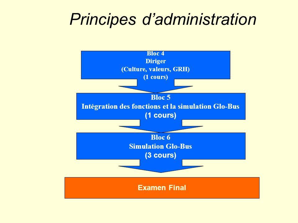 Trois armes 1) WORK-OUT (éliminer ce qui empêche les employés d intervenir dans le processus décisionnel).