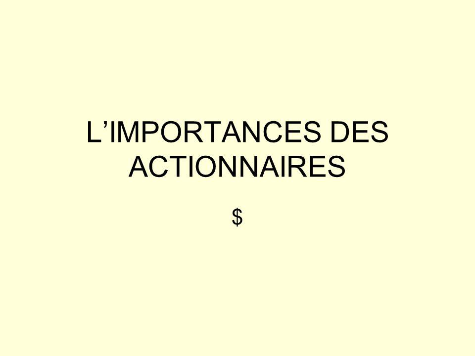 LIMPORTANCES DES ACTIONNAIRES $