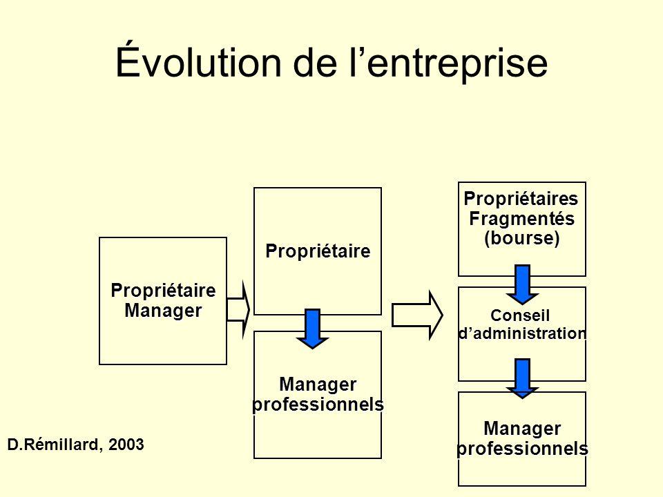 Évolution de lentreprise PropriétaireManager Propriétaire Managerprofessionnels PropriétairesFragmentés(bourse) Conseildadministration Managerprofessi