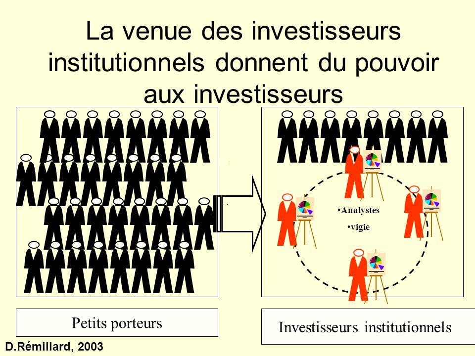 Déplacement du pouvoir Contrôle des dirigeants Contrôle des actionnaires Les firmes sont plus que jamais soumises aux impératifs de création de valeur actionnariale Financiarisation D.Rémillard, 2003
