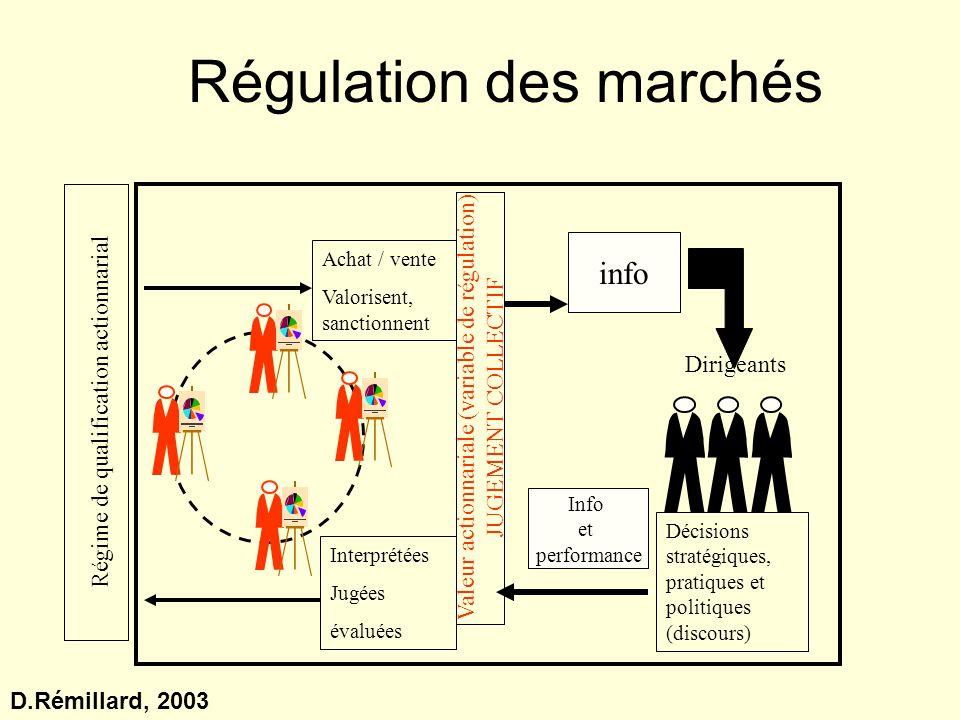 Régulation des marchés Régime de qualification actionnarial Valeur actionnariale (variable de régulation) JUGEMENT COLLECTIF Dirigeants Décisions stra