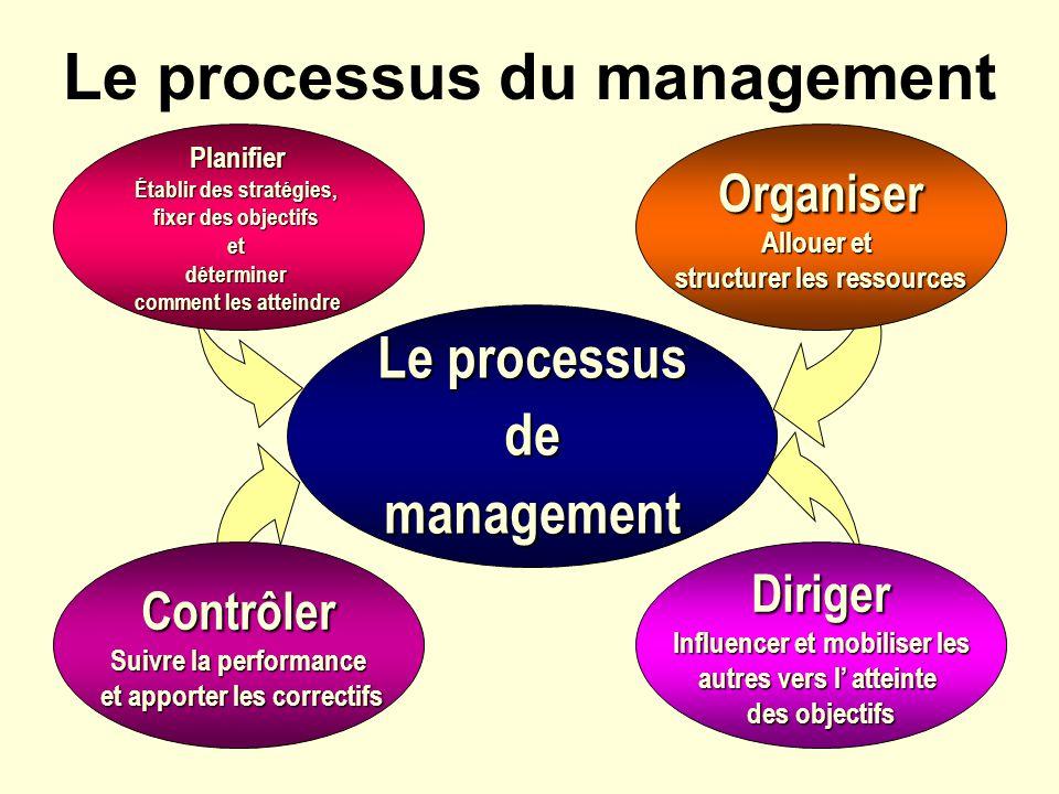 Le processus demanagement Organiser Allouer et structurer les ressources Diriger Influencer et mobiliser les autres vers l atteinte des objectifs Cont