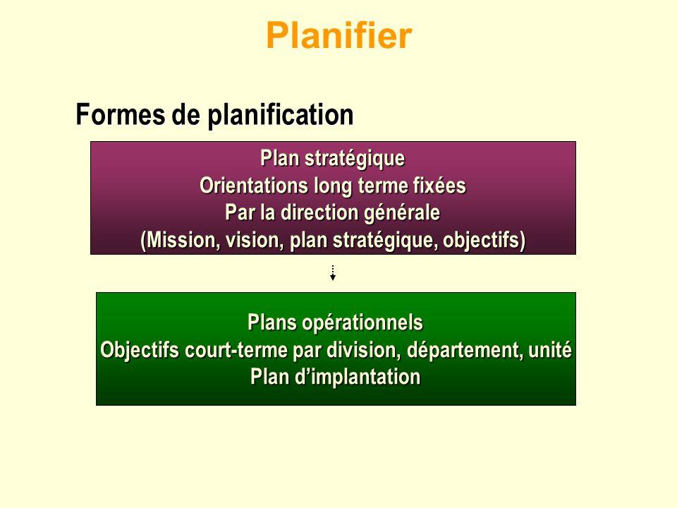 Planifier Plan stratégique Orientations long terme fixées Par la direction générale (Mission, vision, plan stratégique, objectifs) Plans opérationnels