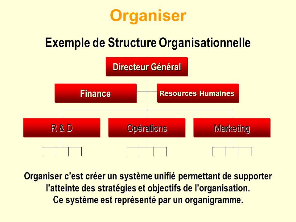 Organiser Organiser cest créer un système unifié permettant de supporter latteinte des stratégies et objectifs de lorganisation. Ce système est représ
