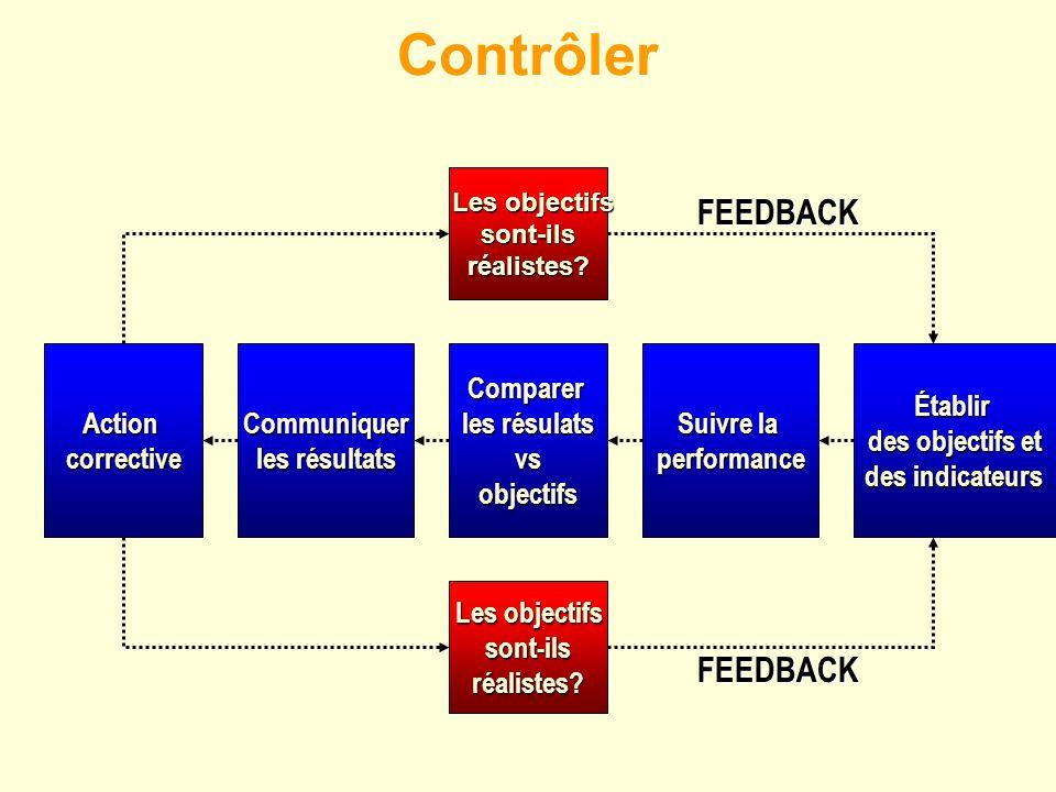 Contrôler Établir des objectifs et des indicateurs Suivre la performanceComparer les résulats vsobjectifsCommuniquer les résultats Actioncorrective Le