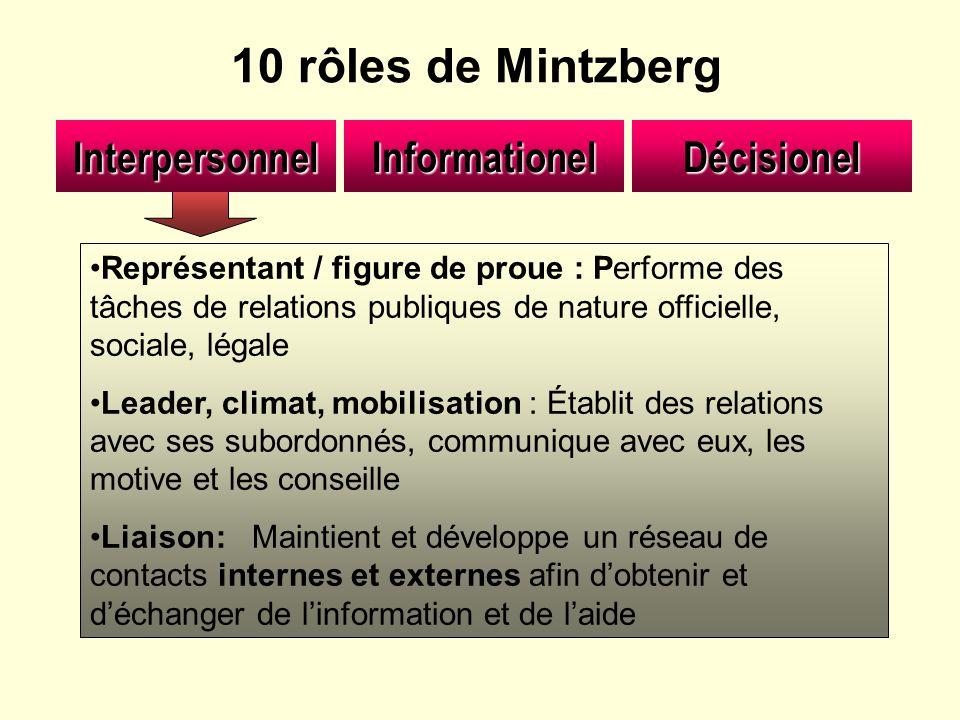 10 rôles de Mintzberg Représentant / figure de proue : Performe des tâches de relations publiques de nature officielle, sociale, légale Leader, climat