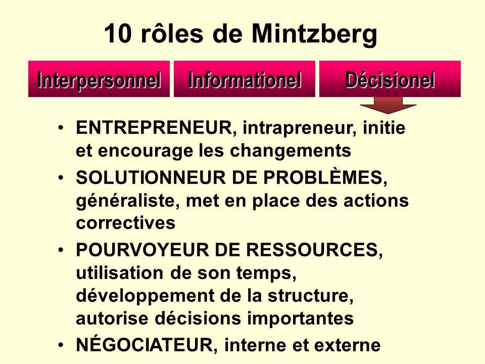 InformationelInterpersonnelDécisionel ENTREPRENEUR, intrapreneur, initie et encourage les changements SOLUTIONNEUR DE PROBLÈMES, généraliste, met en p