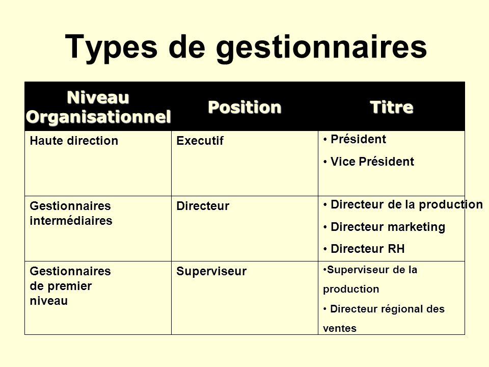 Types de gestionnaires TitrePositionNiveauOrganisationnel Haute direction Executif Président Président Vice Président Vice Président Gestionnairesinte