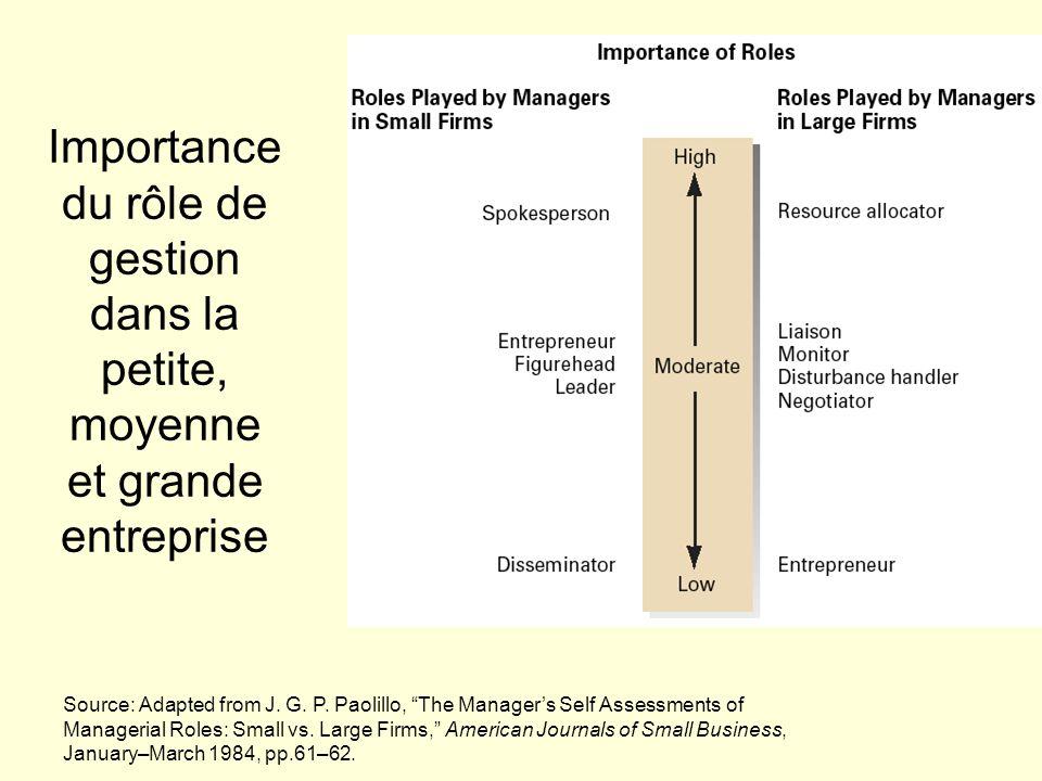 Importance du rôle de gestion dans la petite, moyenne et grande entreprise Source: Adapted from J. G. P. Paolillo, The Managers Self Assessments of Ma