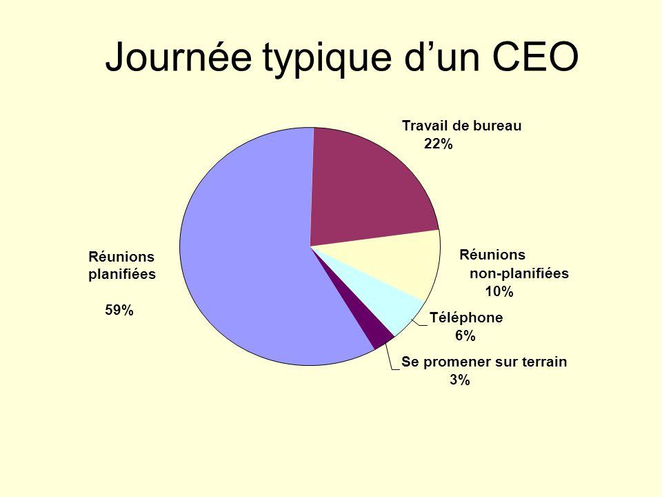 Journée typique dun CEO Réunions planifiées 59% Travail de bureau 22% non-planifiées 10% Téléphone 6% Se promener sur terrain 3%