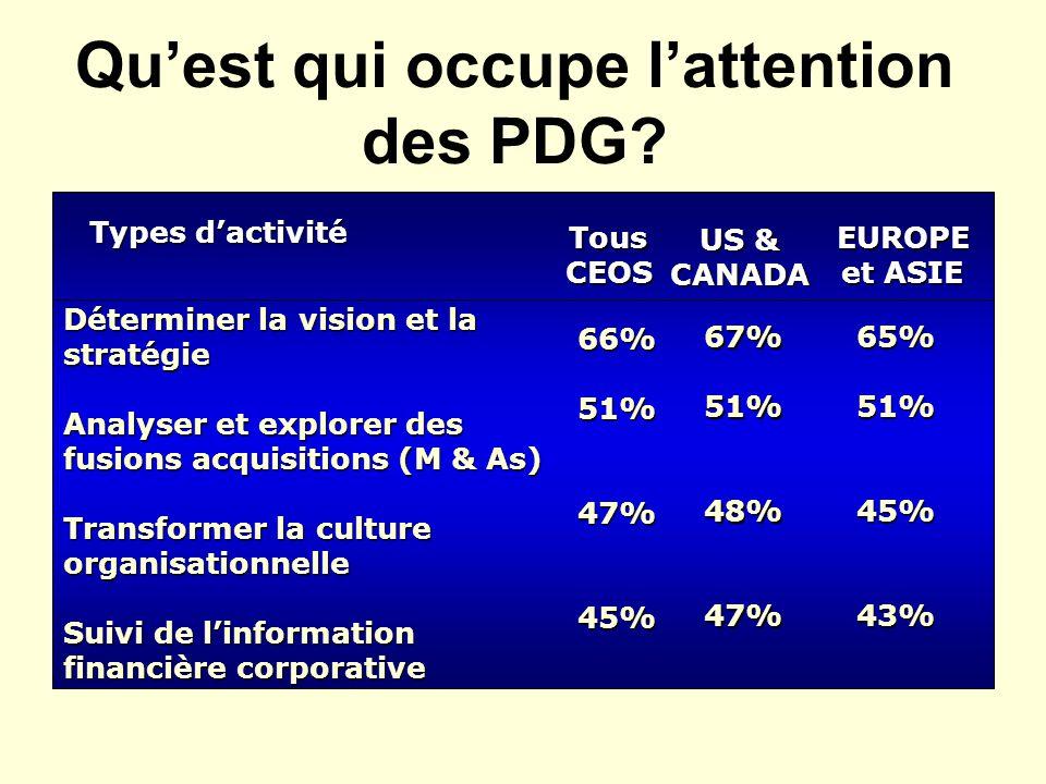 Quest qui occupe lattention des PDG? Types dactivité TousCEOS US & CANADA EUROPE et ASIE Déterminer la vision et la stratégie Analyser et explorer des