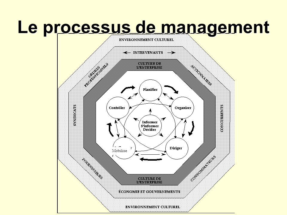 Le processus de management Mobilise r