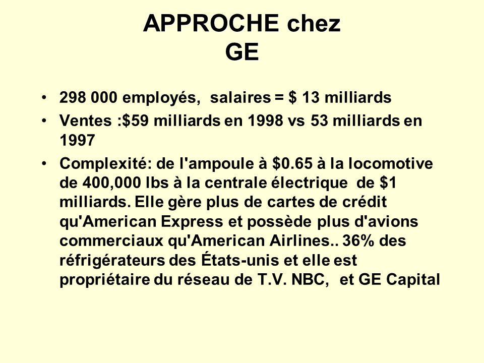 APPROCHE chez GE 298 000 employés, salaires = $ 13 milliards Ventes :$59 milliards en 1998 vs 53 milliards en 1997 Complexité: de l'ampoule à $0.65 à